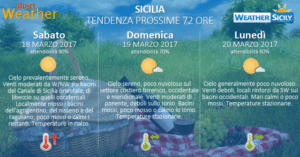 Sicilia, prosegue l'alta pressione anche nel weekend. Ventilazione localmente moderata