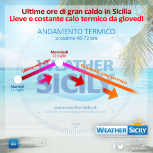 Sicilia: mercoledì il picco del caldo, graduale calo delle temperature a partire da giovedì