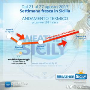 Sicilia, settimana con temperature in media stagionale. Disturbi su zone interne fino a mercoledì