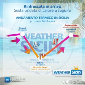 Social News | Andamento termico in Sicilia prossime 160 ore circa