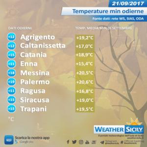 Sicilia, terza visita dell'alta pressione delle Azzorre: al via le inversioni termiche