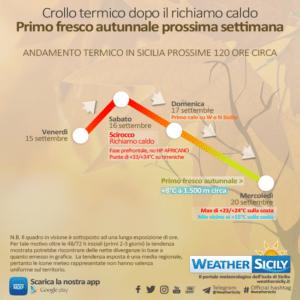 Sicilia, temperature in media stagionale grazie al ritorno dell'alta pressione delle Azzorre