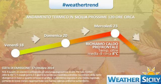Sicilia: impennata termica entro mercoledì. Atteso il ritorno del caldo.