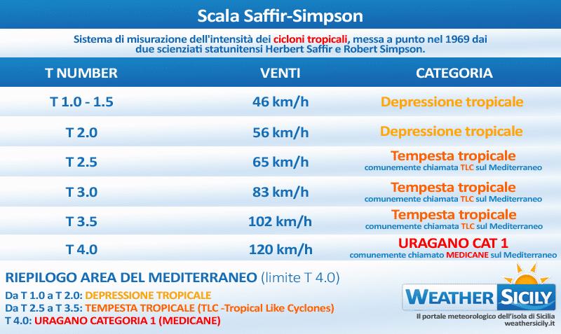 Ciclone mediterraneo in formazione sullo Ionio. Quali risvolti in Sicilia?
