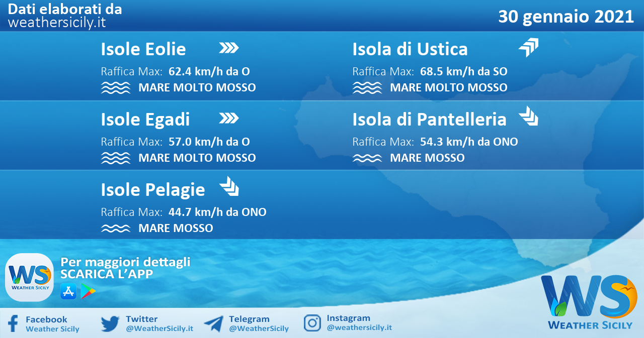 Sicilia, isole minori: condizioni meteo-marine previste per sabato 30 gennaio 2021