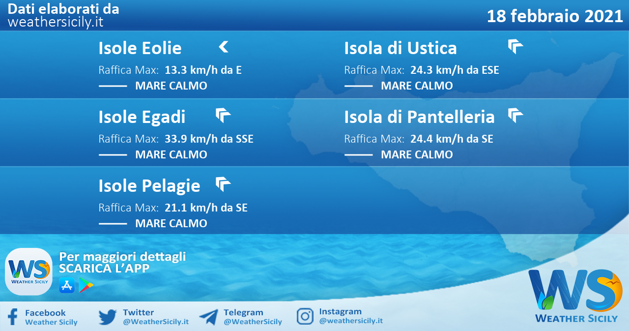 Sicilia, isole minori: condizioni meteo-marine previste per giovedì 18 febbraio 2021