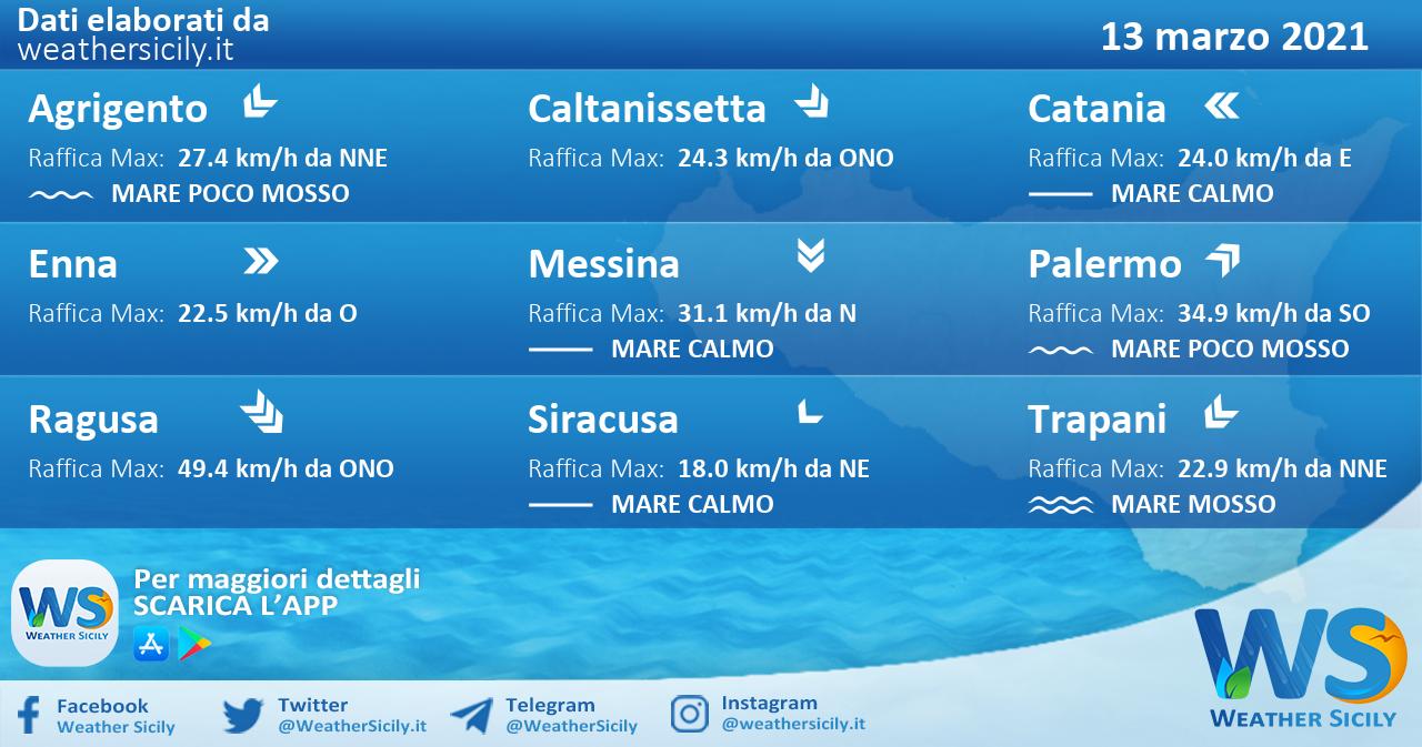 Sicilia: condizioni meteo-marine previste per sabato 13 marzo 2021