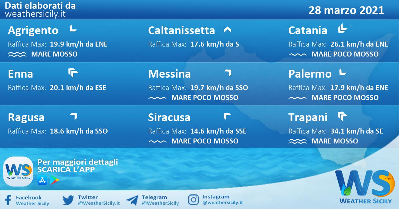 Sicilia: condizioni meteo-marine previste per domenica 28 marzo 2021