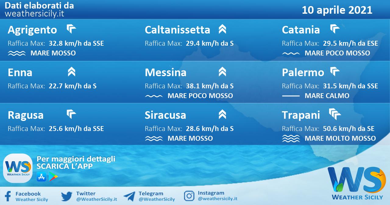 Sicilia: condizioni meteo-marine previste per sabato 10 aprile 2021