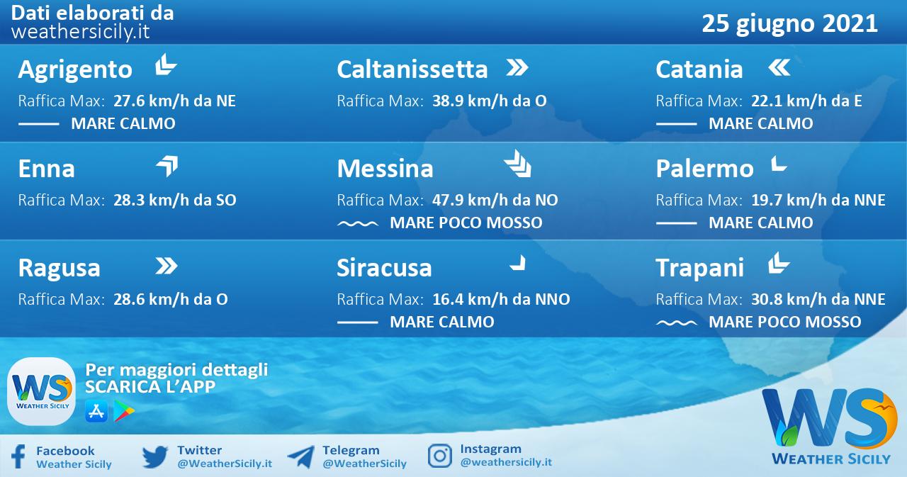 Sicilia: condizioni meteo-marine previste per venerdì 25 giugno 2021