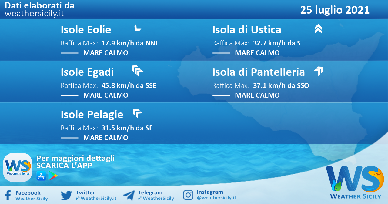 Sicilia, isole minori: condizioni meteo-marine previste per domenica 25 luglio 2021