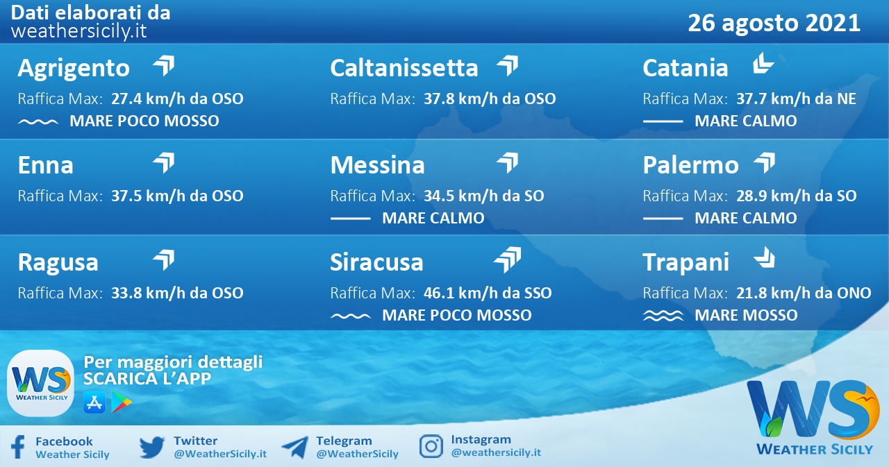 Sicilia: condizioni meteo-marine previste per giovedì 26 agosto 2021