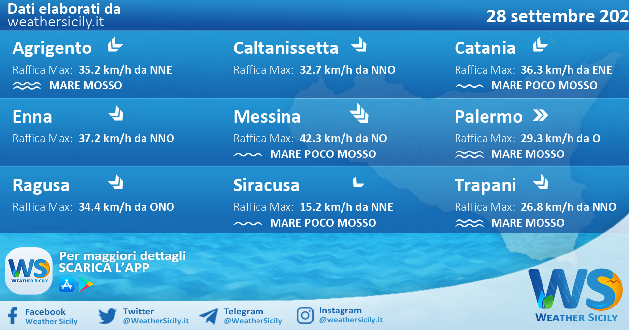 Sicilia: condizioni meteo-marine previste per martedì 28 settembre 2021